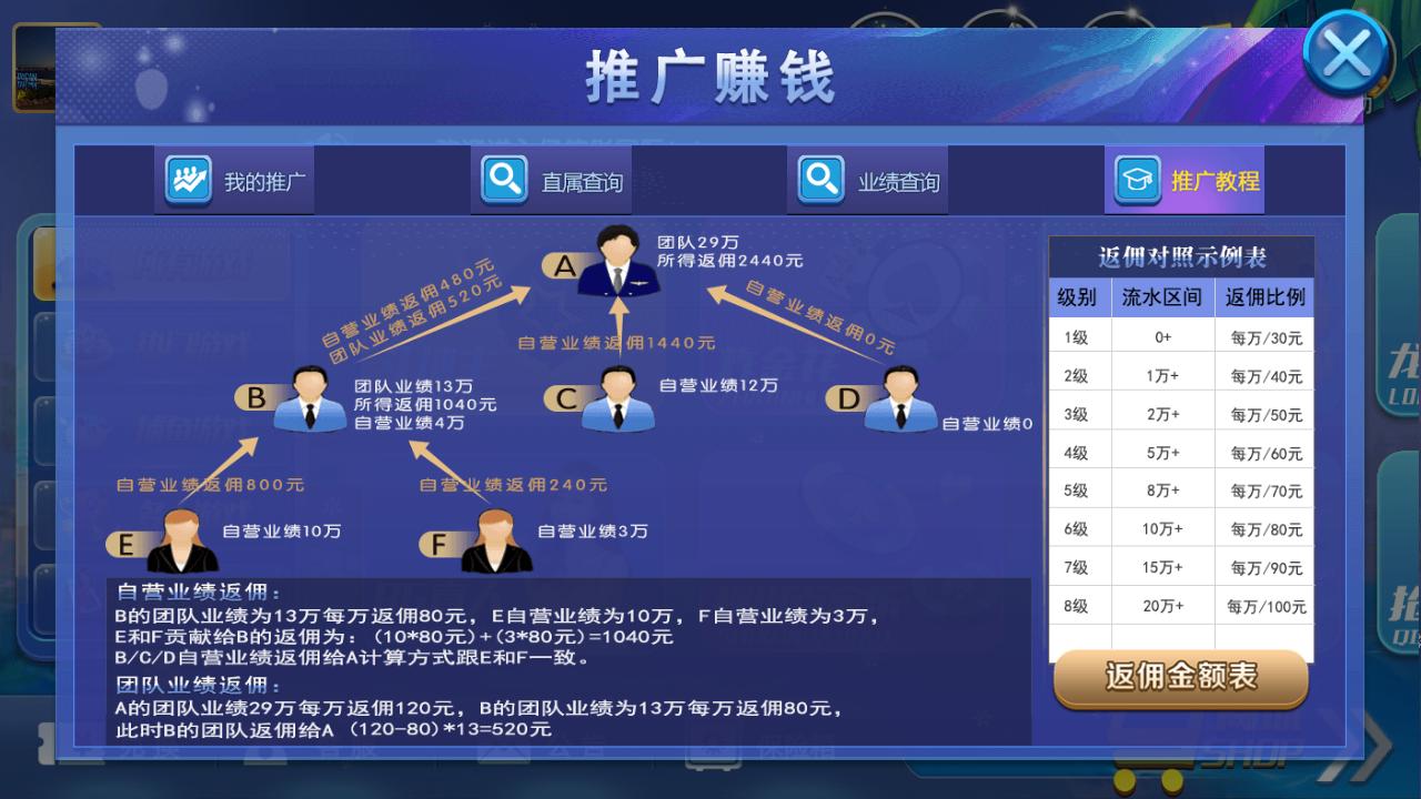 最新猫娱乐 亿信彤国际 独家发布运营棋牌资源 双端完整带返水-第6张